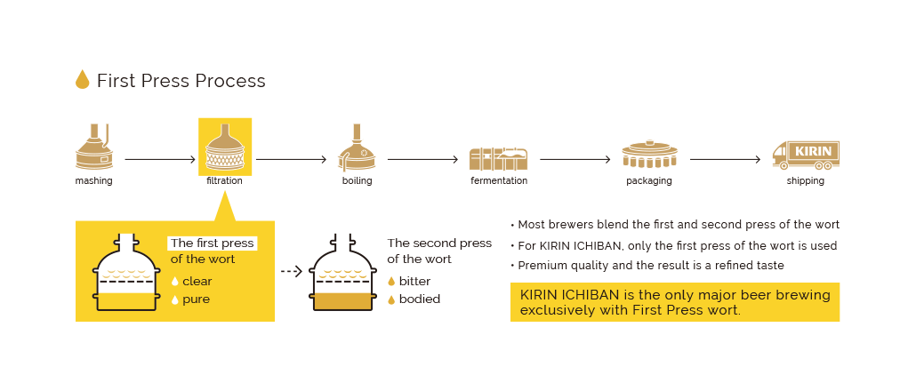First Press Process | mashing / filtration / boiling / fermentation / packaging / shipping | The first press of the wort [clear / pure]. The second press of the wort [bitter / bodied]. Most brewers blend the first and second press of the wort / For KIRIN ICHIBAN, only the first press of the wort is used / Premium quality and the result is a refined taste / KIRIN CHIBAN is the only major beer brewing exclusively with First Press wort.